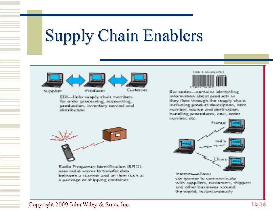 Supply Chain Enablers Copyright 2009 John Wiley & Sons, Inc.