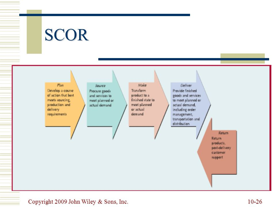 SCOR Copyright 2009 John Wiley & Sons, Inc.