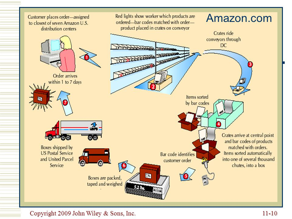 Amazon.com Copyright 2009 John Wiley & Sons, Inc.