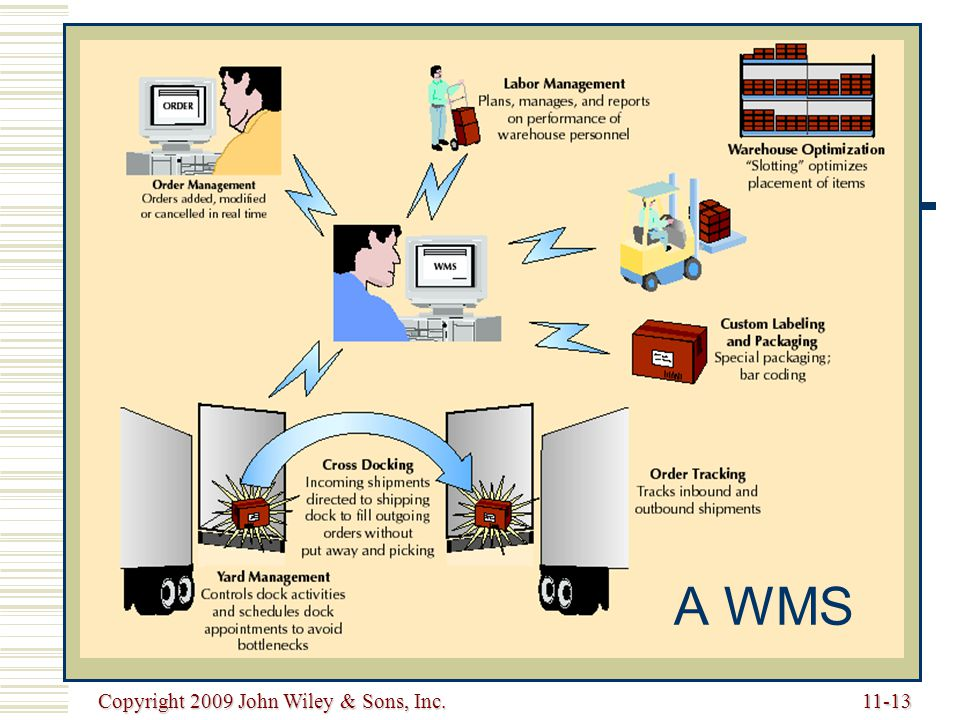 A WMS Copyright 2009 John Wiley & Sons, Inc.
