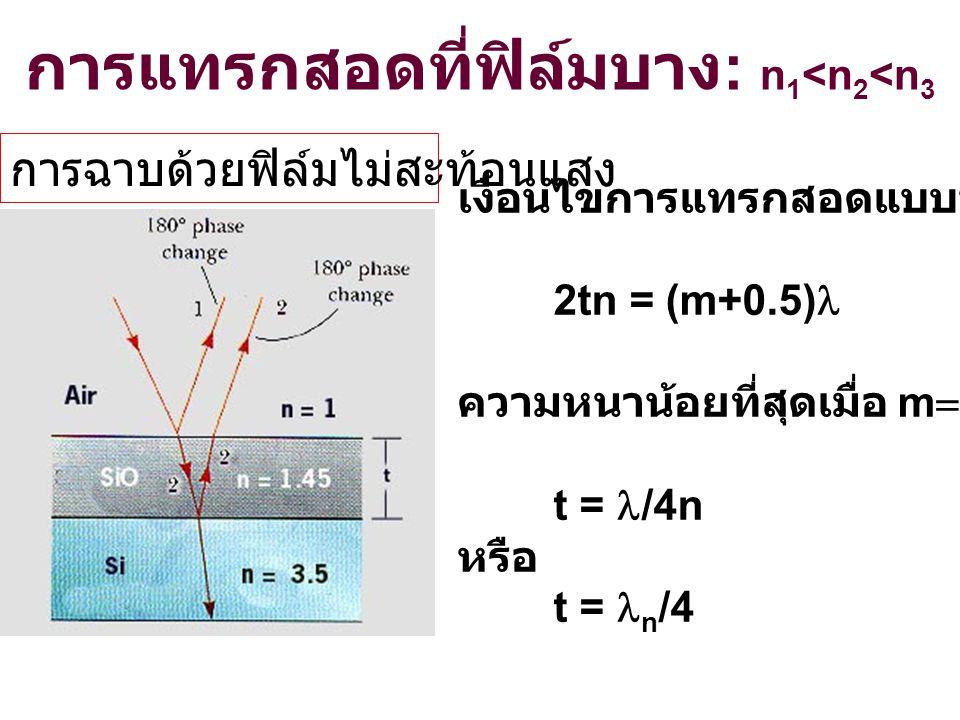 การแทรกสอดที่ฟิล์มบาง: n1<n2<n3