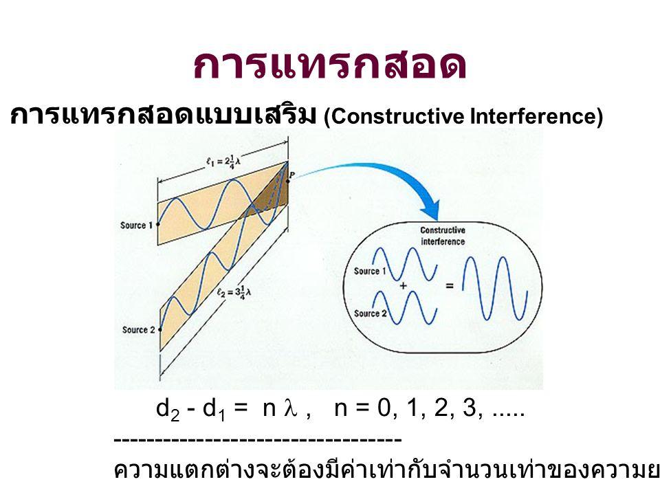 การแทรกสอด การแทรกสอดแบบเสริม (Constructive Interference)