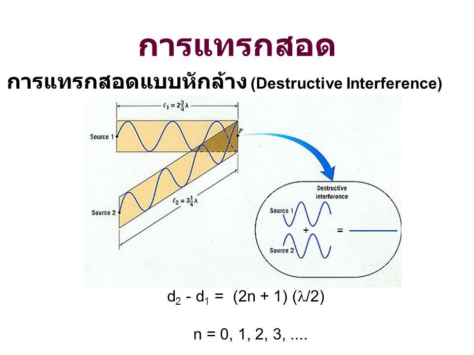 การแทรกสอด การแทรกสอดแบบหักล้าง (Destructive Interference)