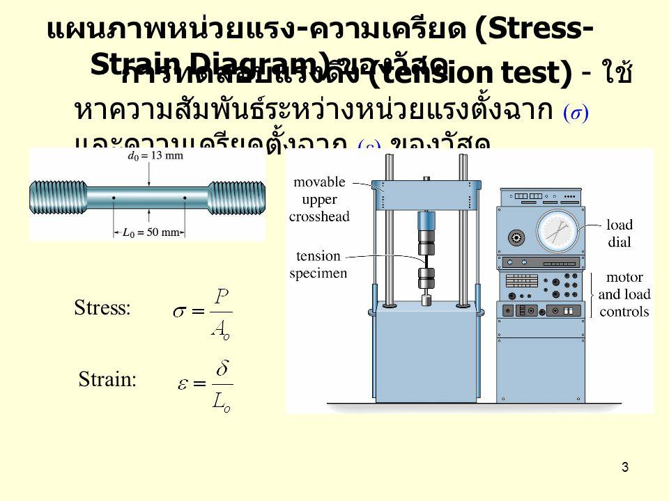 แผนภาพหน่วยแรง-ความเครียด (Stress-Strain Diagram) ของวัสดุ