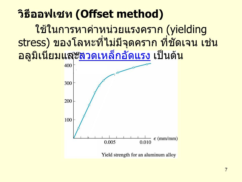 วิธีออฟเซท (Offset method)