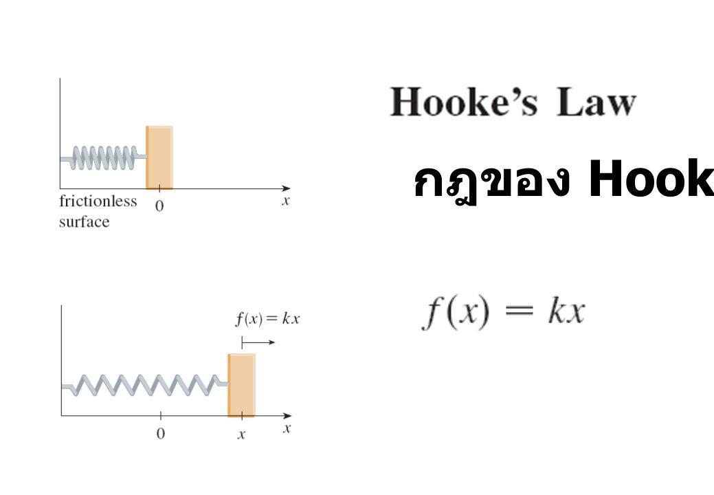 กฎของ Hooke
