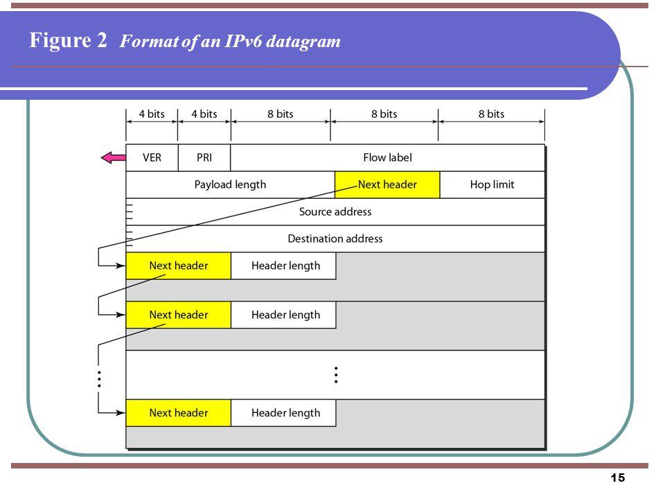 Figure 2 Format of an IPv6 datagram