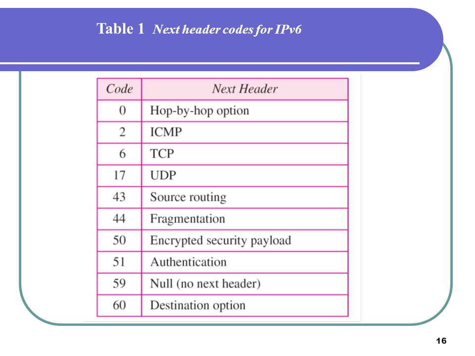 Table 1 Next header codes for IPv6