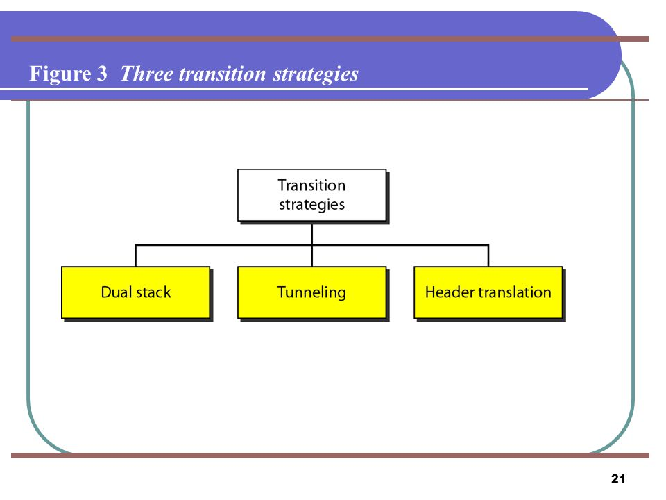Figure 3 Three transition strategies
