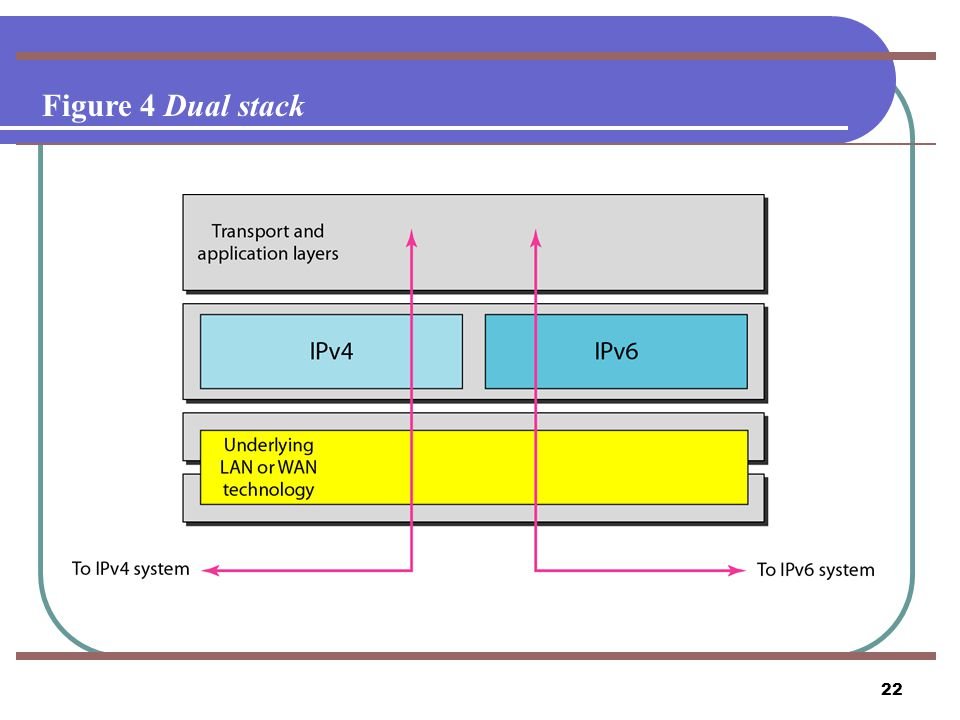 Figure 4 Dual stack