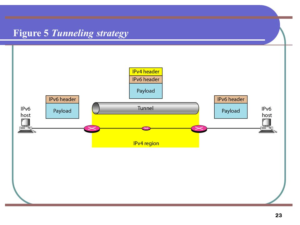 Figure 5 Tunneling strategy