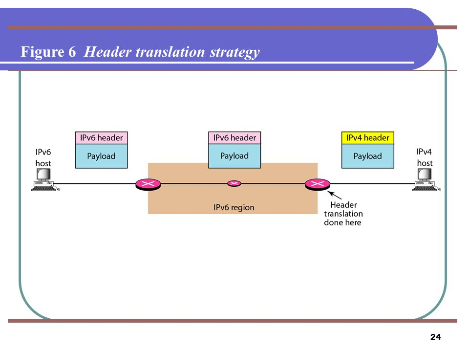 Figure 6 Header translation strategy