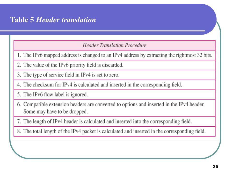 Table 5 Header translation