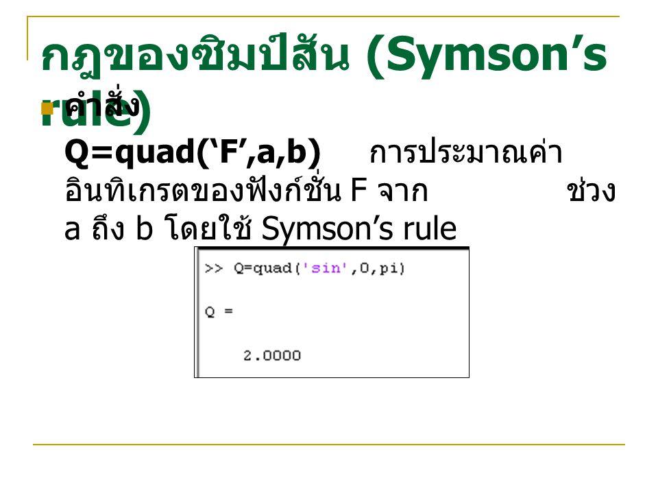 กฎของซิมป์สัน (Symson's rule)