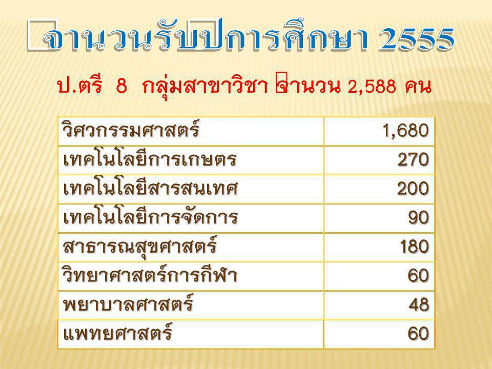 ป.ตรี 8 กลุ่มสาขาวิชา จำนวน 2,588 คน