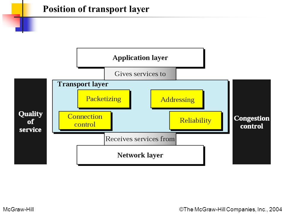 Position of transport layer