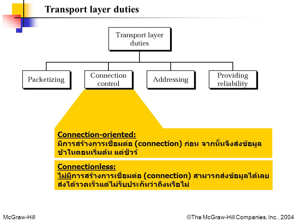 Transport layer duties