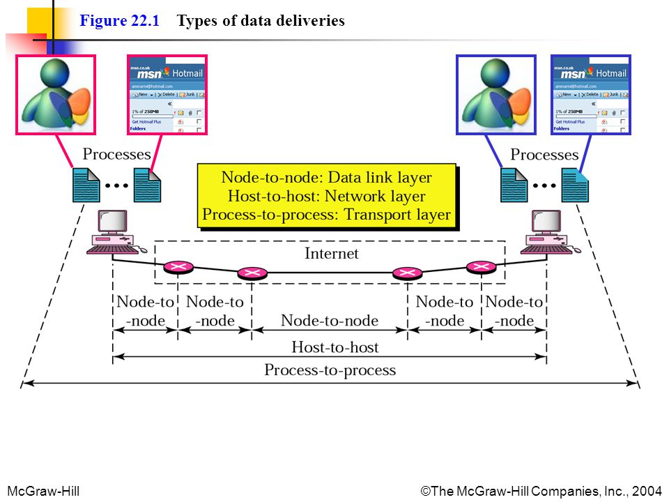 Figure 22.1 Types of data deliveries