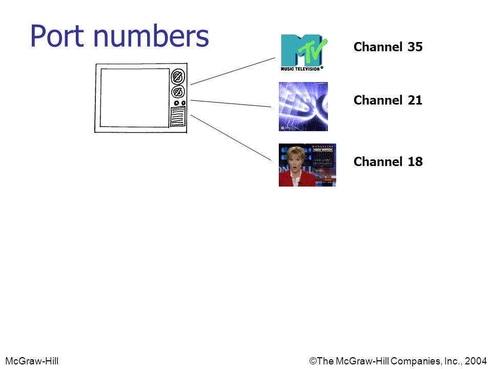 Port numbers Channel 35 Channel 21 Channel 18 Port 1863 Port 80