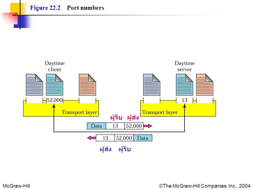 Figure 22.2 Port numbers ผู้รับ ผู้ส่ง ผู้ส่ง ผู้รับ