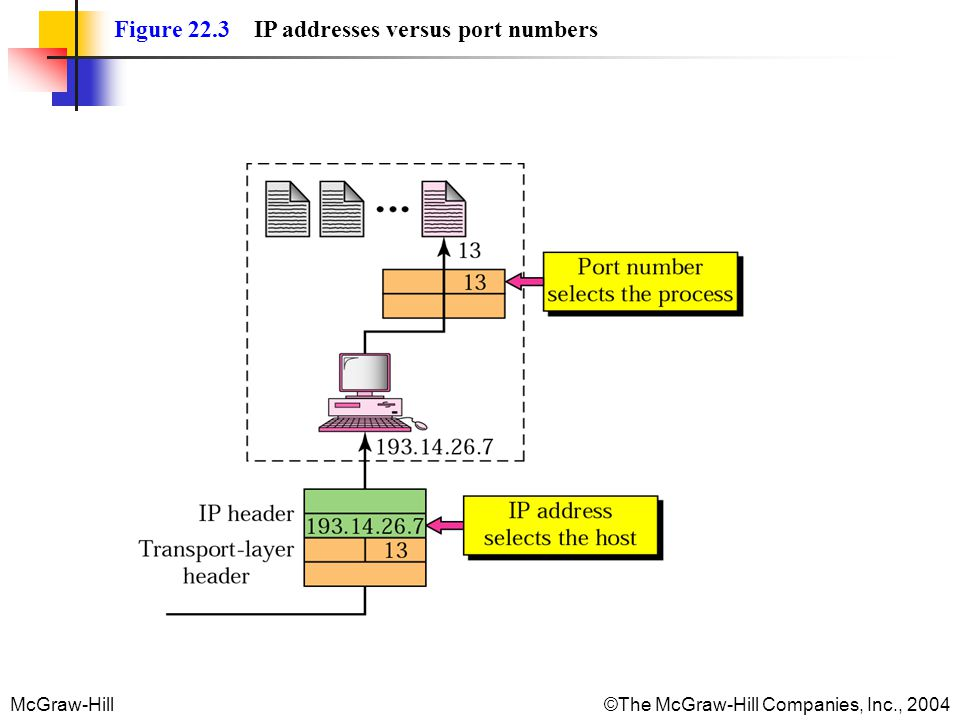 Figure 22.3 IP addresses versus port numbers