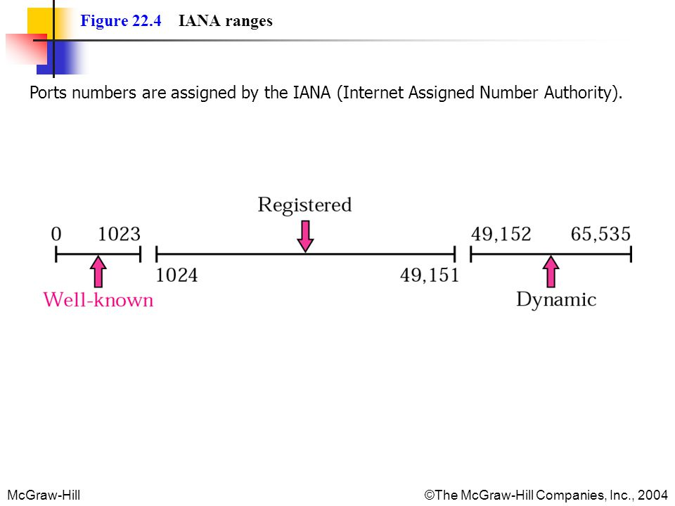 Figure 22.4 IANA ranges Ports numbers are assigned by the IANA (Internet Assigned Number Authority).