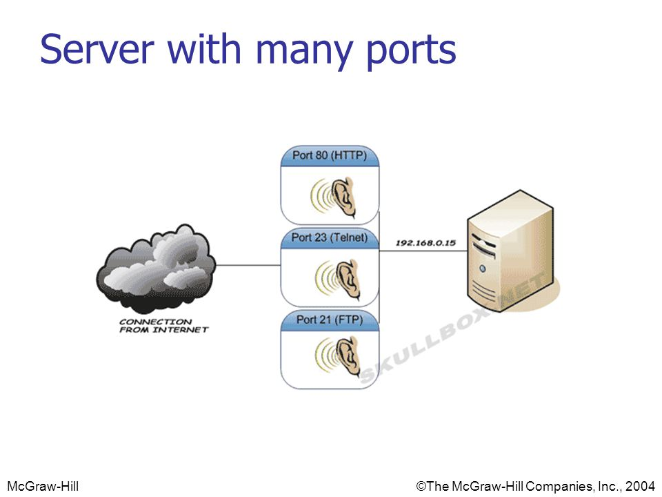 Server with many ports