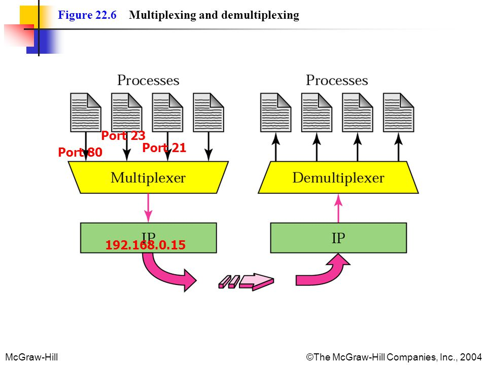 Figure 22.6 Multiplexing and demultiplexing