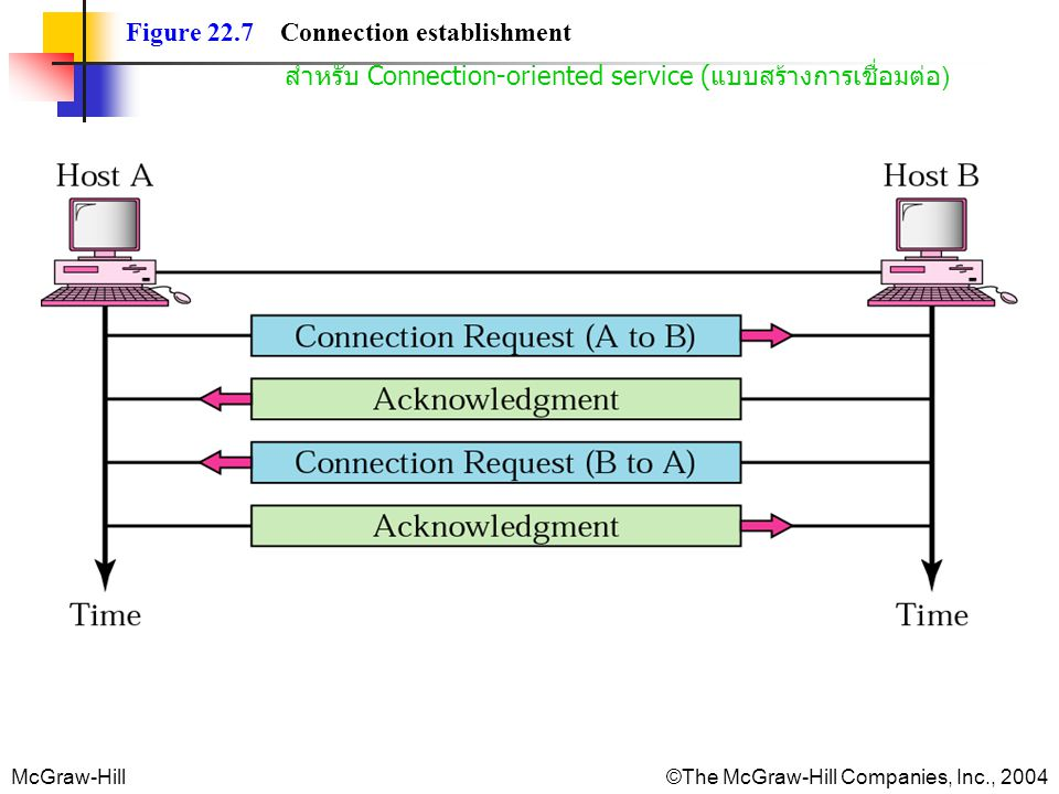 Figure 22.7 Connection establishment