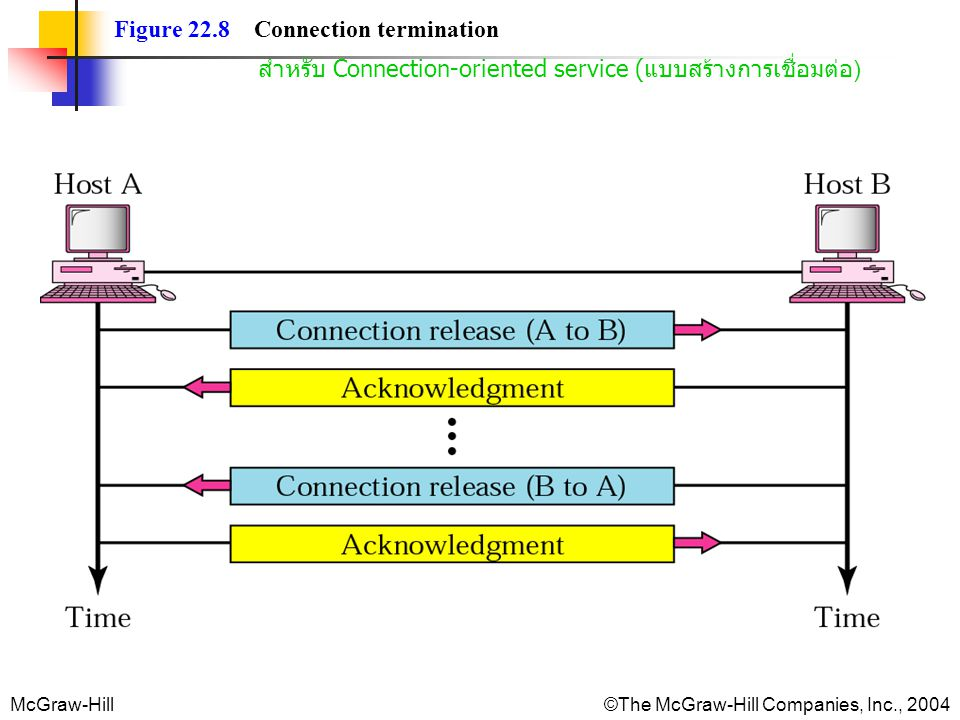 Figure 22.8 Connection termination