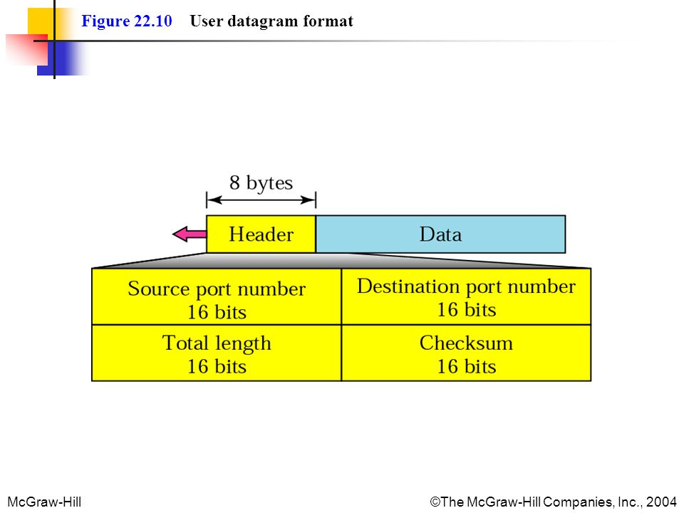 Figure 22.10 User datagram format