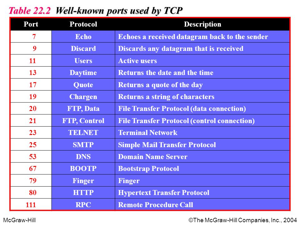 Table 22.2 Well-known ports used by TCP