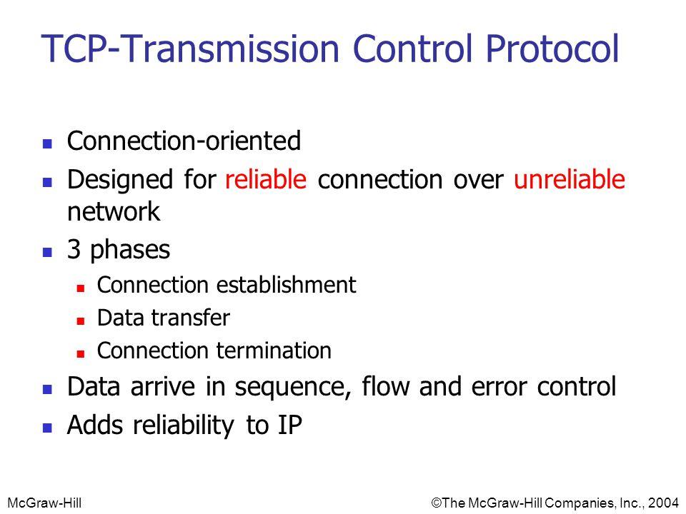 TCP-Transmission Control Protocol