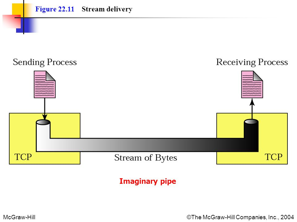 Figure 22.11 Stream delivery