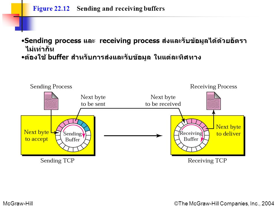 Figure 22.12 Sending and receiving buffers