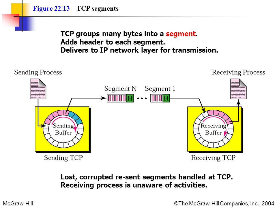 Figure 22.13 TCP segments TCP groups many bytes into a segment. Adds header to each segment. Delivers to IP network layer for transmission.