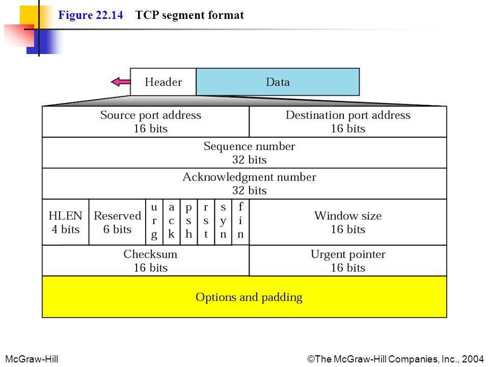 Figure 22.14 TCP segment format