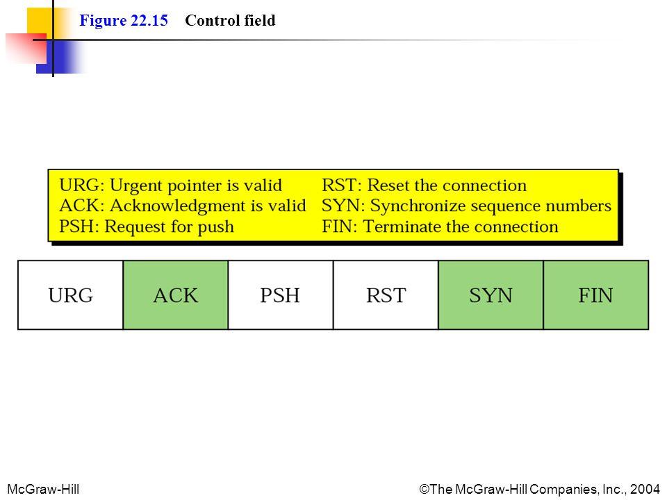 Figure 22.15 Control field