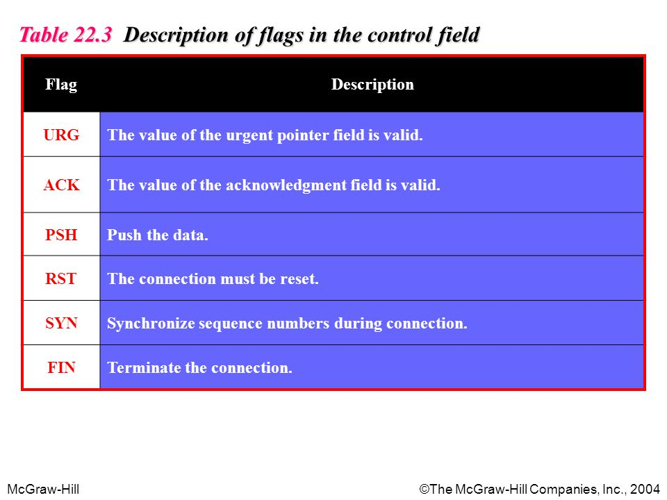 Table 22.3 Description of flags in the control field