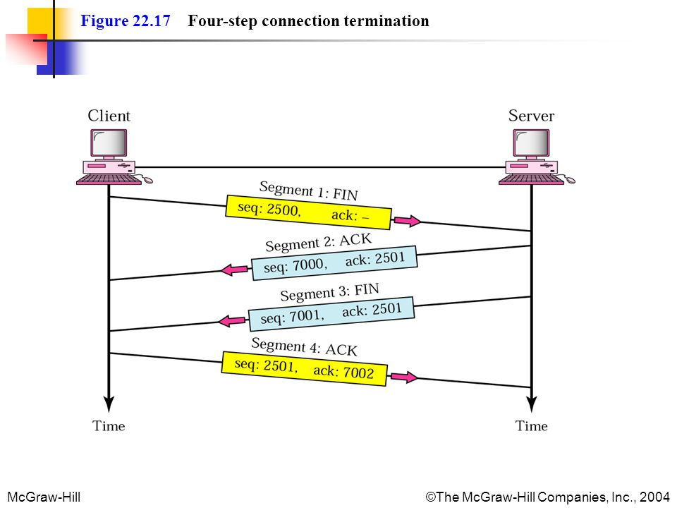 Figure 22.17 Four-step connection termination
