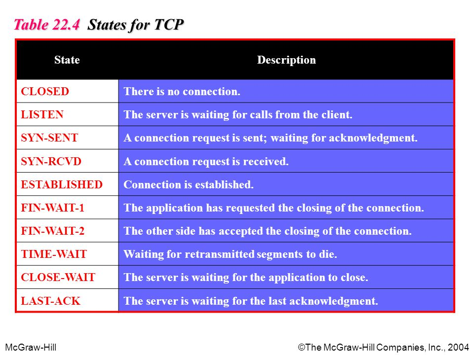 Table 22.4 States for TCP State Description CLOSED