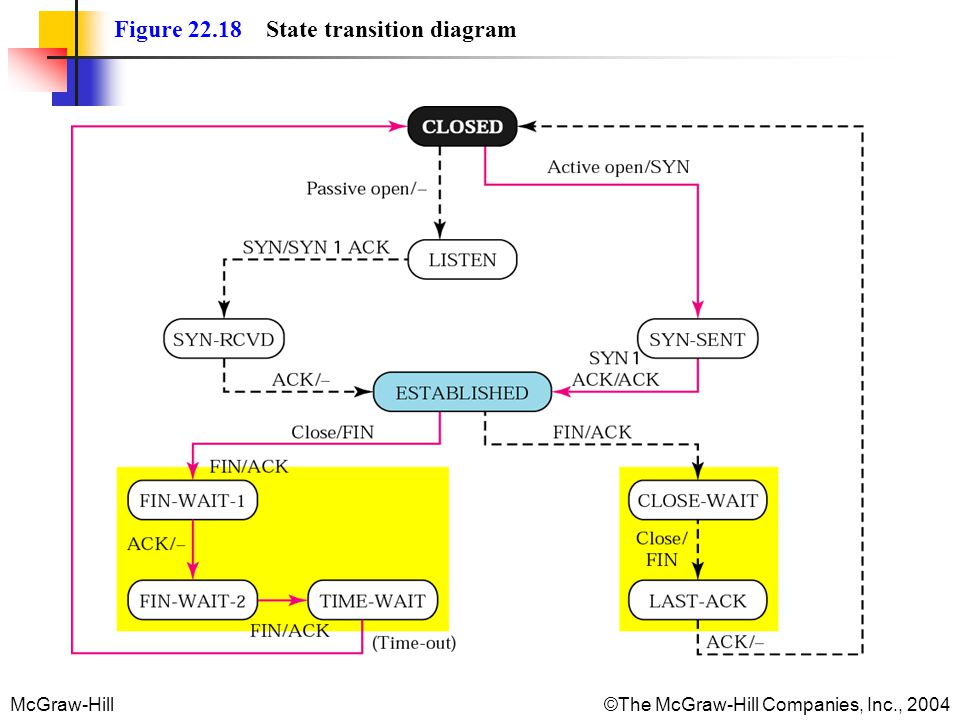 Figure 22.18 State transition diagram