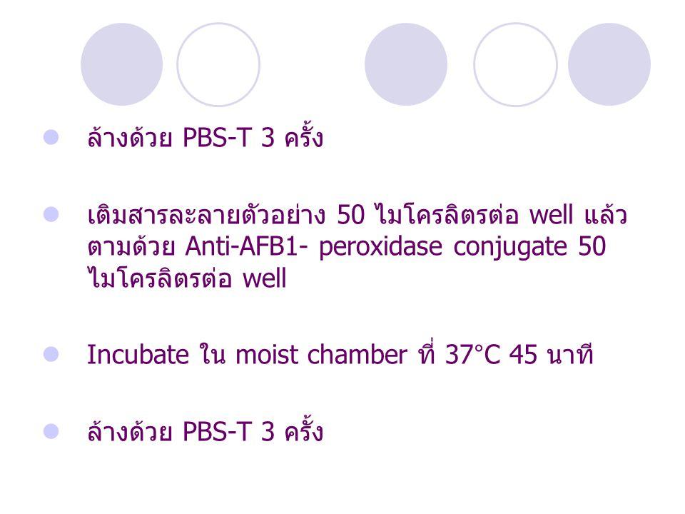 ล้างด้วย PBS-T 3 ครั้ง เติมสารละลายตัวอย่าง 50 ไมโครลิตรต่อ well แล้วตามด้วย Anti-AFB1- peroxidase conjugate 50 ไมโครลิตรต่อ well.
