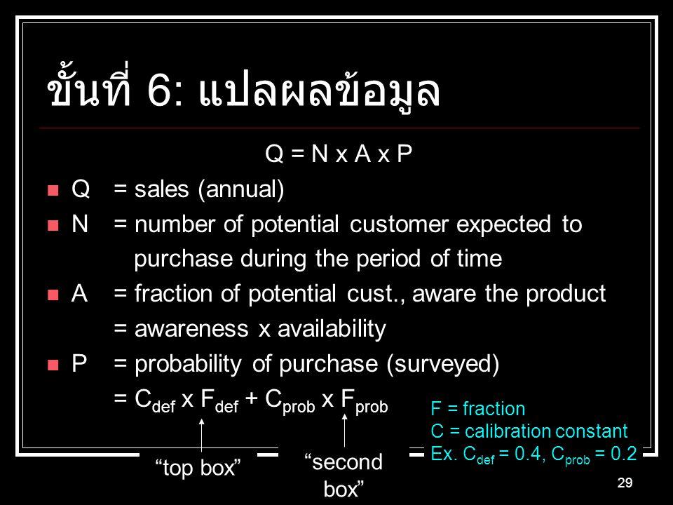 ขั้นที่ 6: แปลผลข้อมูล Q = N x A x P Q = sales (annual)