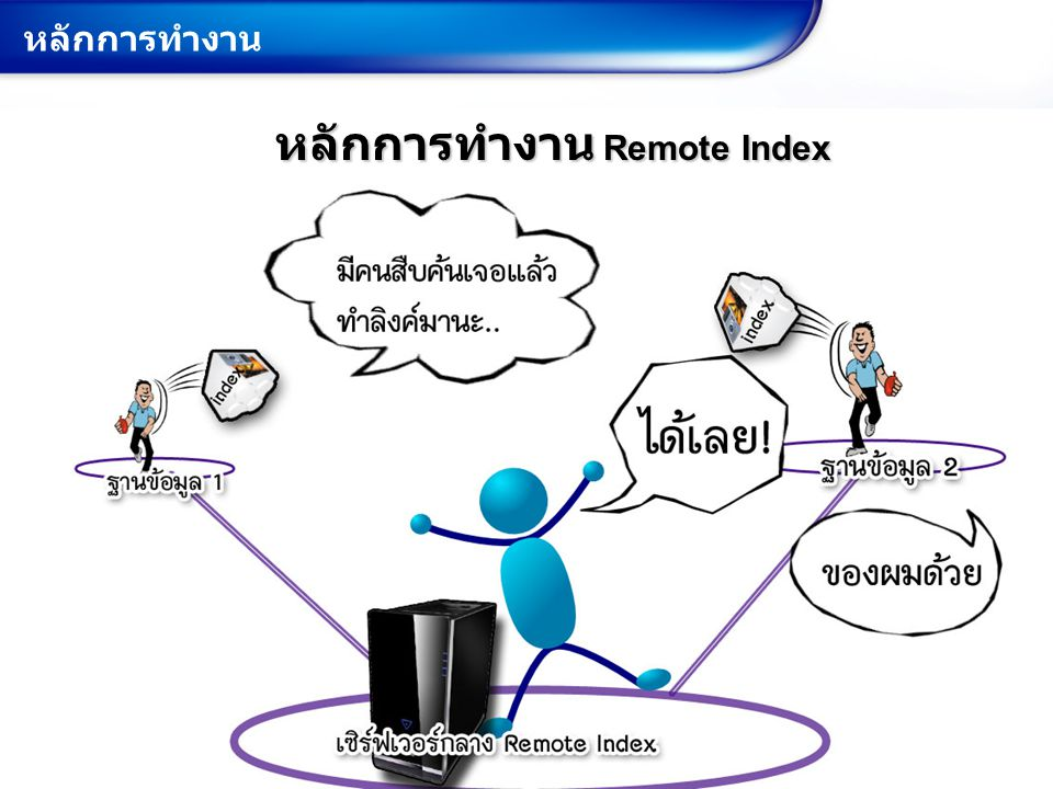 หลักการทำงาน Remote Index