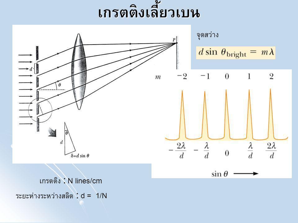 ระยะห่างระหว่างสลิต : d = 1/N