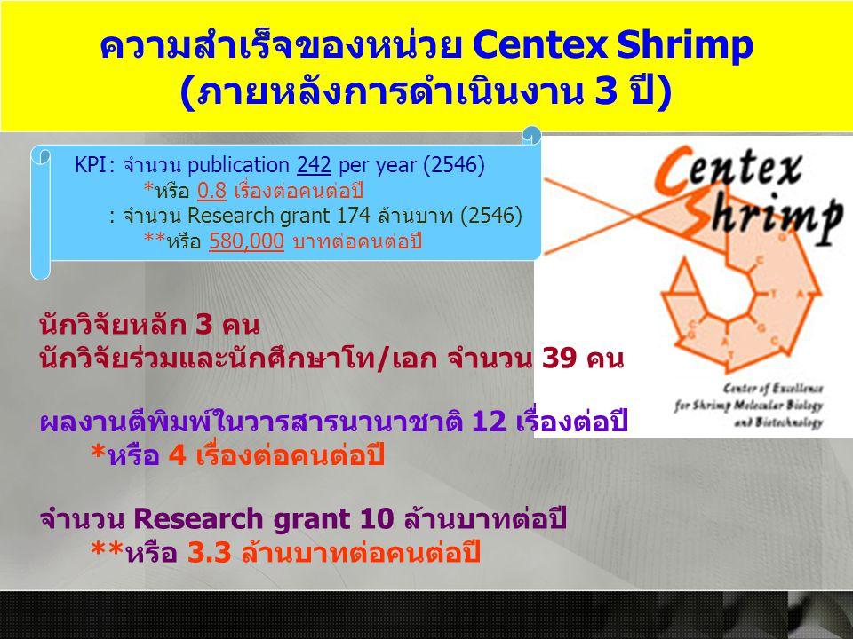 ความสำเร็จของหน่วย Centex Shrimp (ภายหลังการดำเนินงาน 3 ปี)