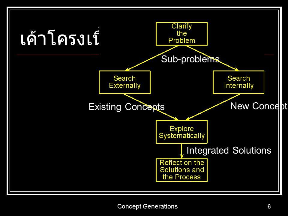 เค้าโครงเนื้อหา Sub-problems Existing Concepts New Concepts