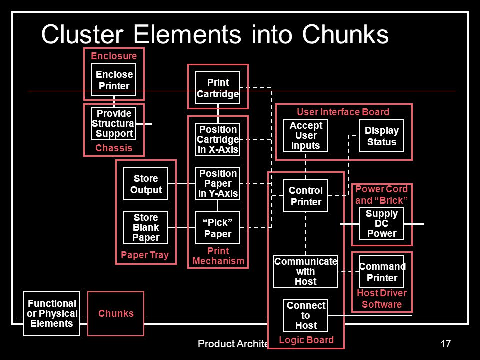 Cluster Elements into Chunks