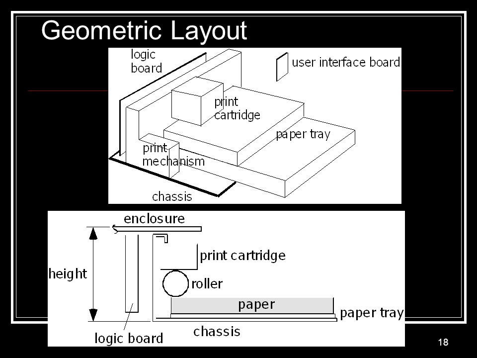 Geometric Layout Product Architecture